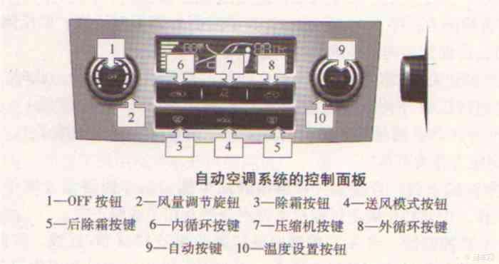 自动空调系统在手动空调系统的基础上,增加了控制器的总成,执行器