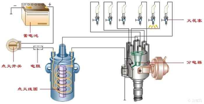 点火系通常由蓄电池,发电机,分电器,点火线圈和火花塞等组成.