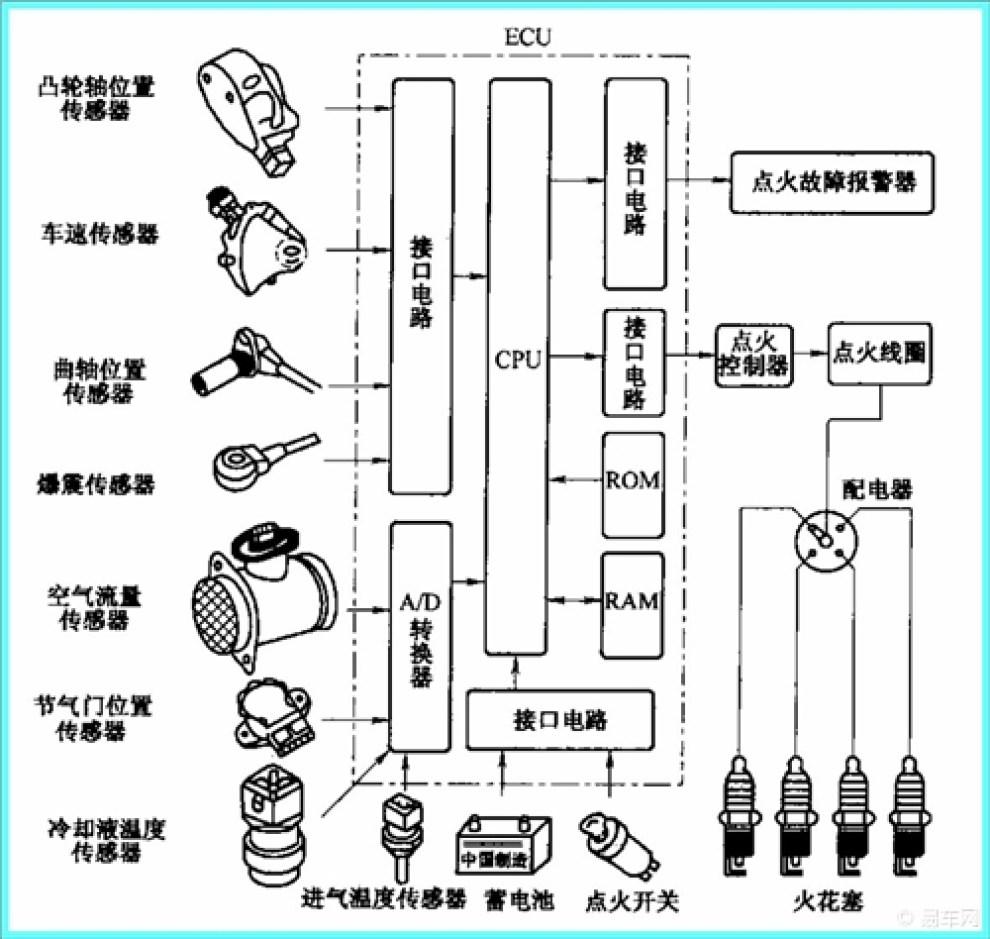 汽车的磁感应式电子点火装置的构造