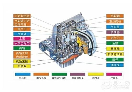 历史 随着科技的进步,人们不断地研制出不同用途多种类型的发动机,但是,不管哪种发动机,它的基本前提都是要以某种燃料燃烧来产生动力。所以,以电为能量来源的电动机,不属于发动机的范畴。 回顾发动机产生和发展的历史,它经历了外燃机和内燃机两个发展阶段。 所谓外燃机,就是说它的燃料在发动机的外部燃烧,发动机将这种燃烧产生的热能转化成动能,瓦特改良的蒸汽机就是一种典型的外燃机,当大量的煤燃烧产生热能把水加热成大量的水蒸汽时,高压便产生了,然后这种高压又推动机械做功,从而完成了热能向动能的转变。 明白了什么是外燃机